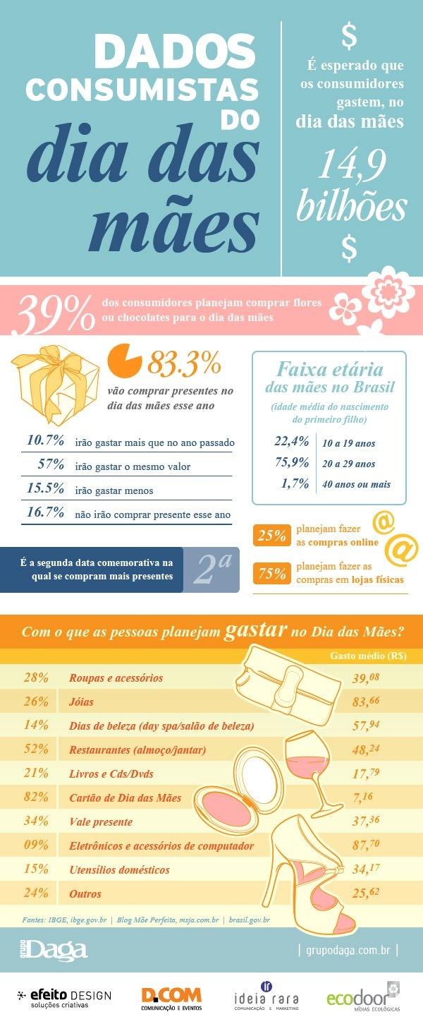 Infográfico sobre consumo nos dias das mães Dias das