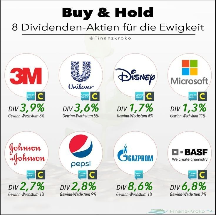 Pin By Mili Mondal On Business In 2020 Finance Investing Investing Strategy Dividend Investing