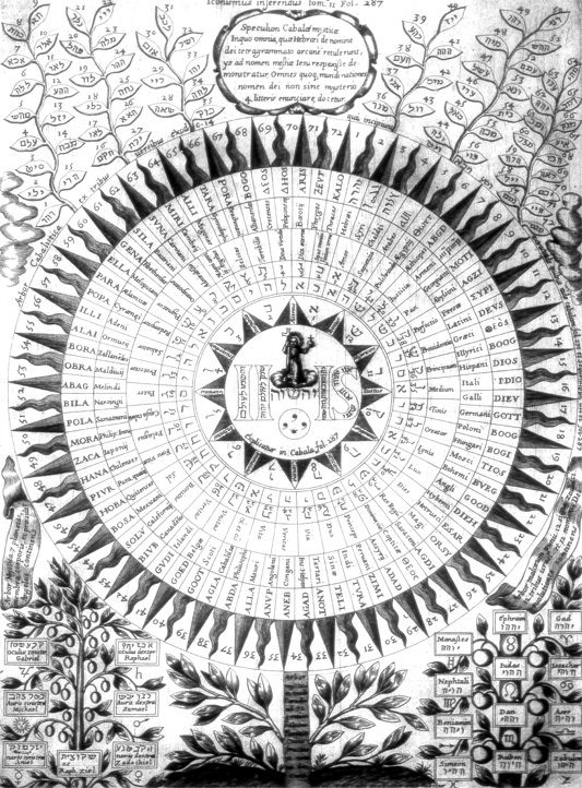 57 best st hermetic studies images on pinterest alchemy this is not what comes to mind when i think hierarchy athanasius kircher oedipus aegyptiacus the 72 names of god source fandeluxe Image collections