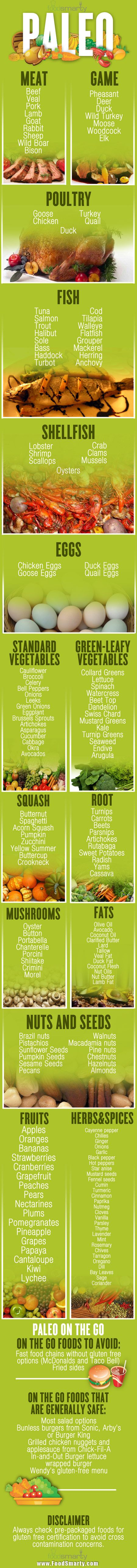 Paleo Diet Info Graphic - Quick Reference Card