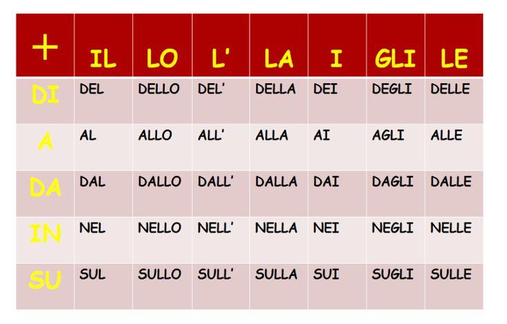 LEARNING ITALIAN - grammar