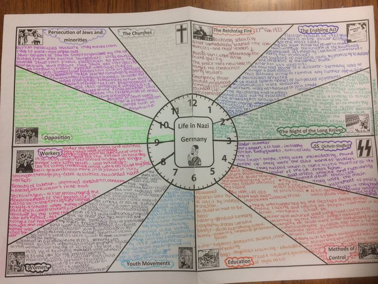 Nazi Germany Revision - A Level/GCSE