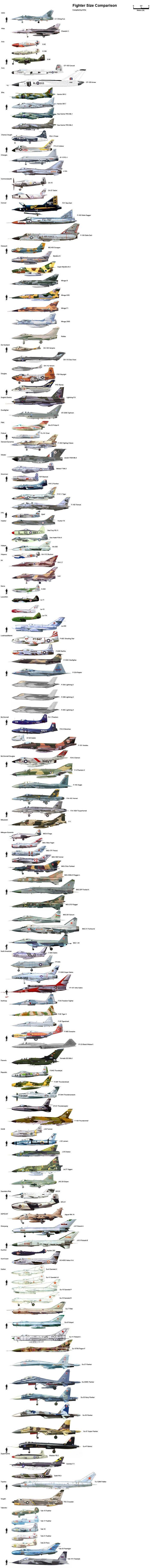 Comparatifs de la taille d'avions de chasse et d'hélicoptères