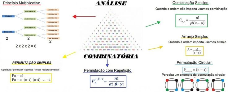mapa-mat-analise-combinatoria