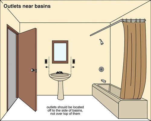 Useful Numbers you Should Know for your Bathroom – Architecture Admirers