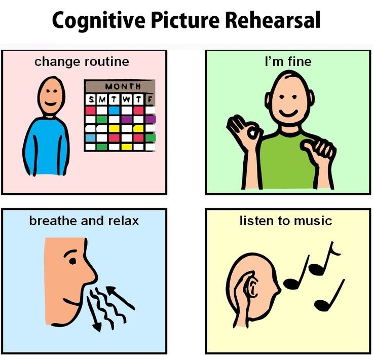 Cognitive picture rehearsal. Love this visual and the site has alot more.