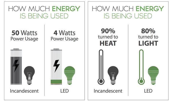 LED Guide | LOS Lighting Innovations