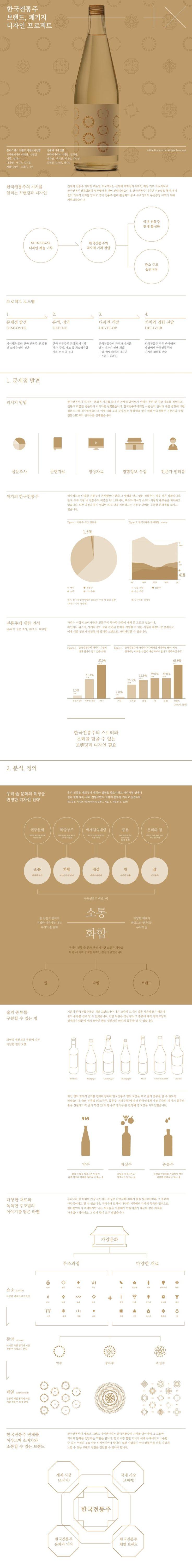 한국 전통주 브랜드 경험디자인 프로젝트신세계 전통주 디자인 리뉴얼 프로젝트는 신세계 백화점의 디자인 ...