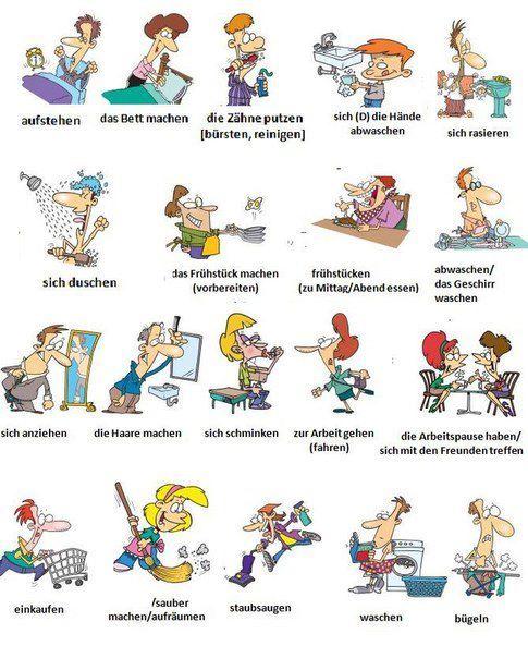 verbe daction en anglais cv