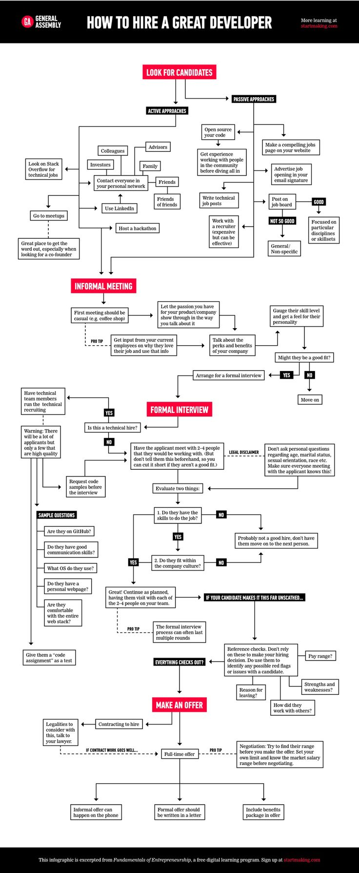 Cool Lifan 125 Wiring Harness Tall 7 Way Guitar Switch Clean One Humbucker One Volume Wiring Guitar 3 Way Switch Youthful Remote Start Wiring PinkDimarzio Humbucker Wiring Best 25  Work Flow Chart Ideas On Pinterest | Flowchart, Simple ..
