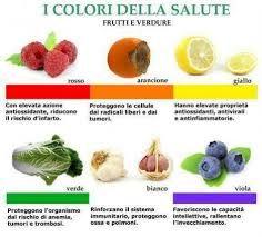 infografica colori delle verdure - Google Search