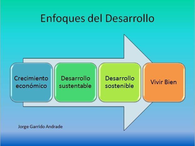 del crecimiento económico el desarrollo sustentable y sostenible ...