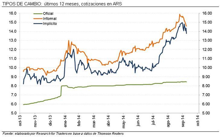 Cotización del dólar en Argentina