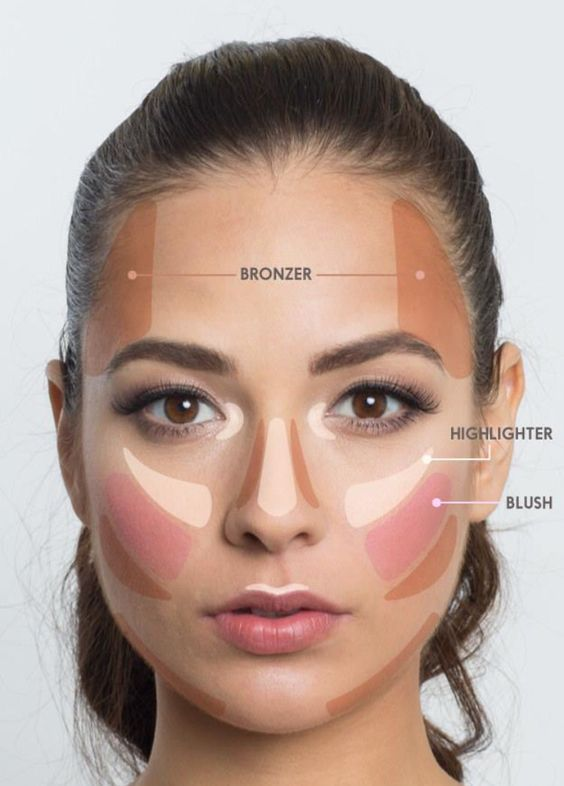 Makeup cheat sheet This lifesaver face map helps you to determine exactly where to apply bronzer, highlighter, and blush.: