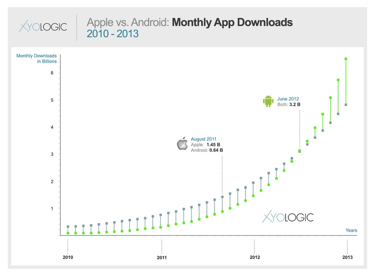Android overtakes iOS in the UK, Germany and Russia