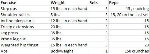 Along with 20 minutes of cardio split between the stair master and the elliptical, my workout included this total-body weights routine: