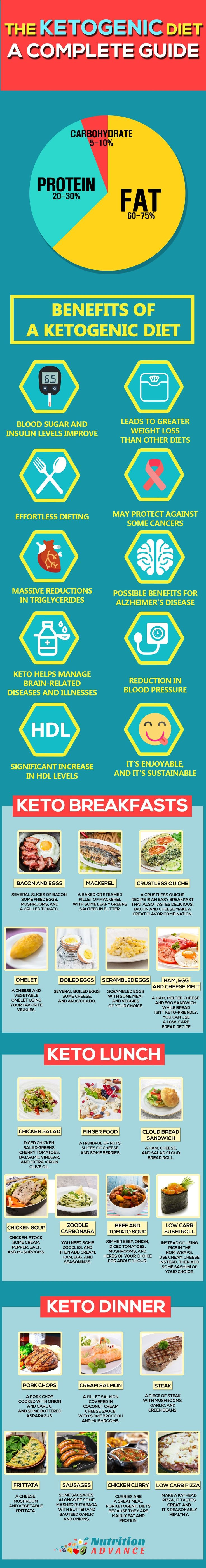The Ketogenic Diet: An Ultimate Guide. This infographic shows some of the benefits of a Ketogenic Diet alongside a meal plan for 7 days featuring breakfasts, lunches, and dinners. You can find all of this info and a lot more on keto and low carb living in the main article at nutritionadvance....