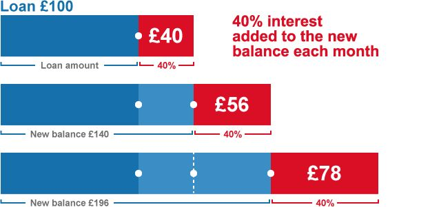 BBC Consumer – Monthly interest calculator: the payday loan trap #top # #payday #loan #lenders http://credit-loan.remmont.com/bbc-consumer-monthly-interest-calculator-the-payday-loan-trap-top-payday-loan-lenders/  # Monthly interest calculator: the payday loan trap 10 key facts about APR and monthly interest 1. What is APR? Payday loans: check the costs Advertised monthly costs may seem low, but annual rates are significant Loans are quick but customer service can be poor. The Financial…