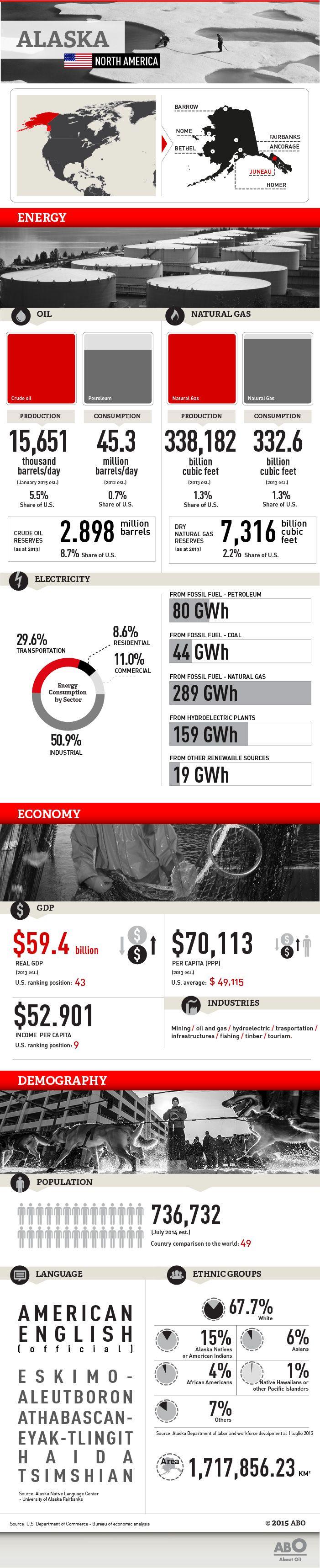#Infographic about #Alaska #energy #oil #US http://www.abo.net/en_IT/publications/reportage/alaska_2015/alaska_2015.shtml