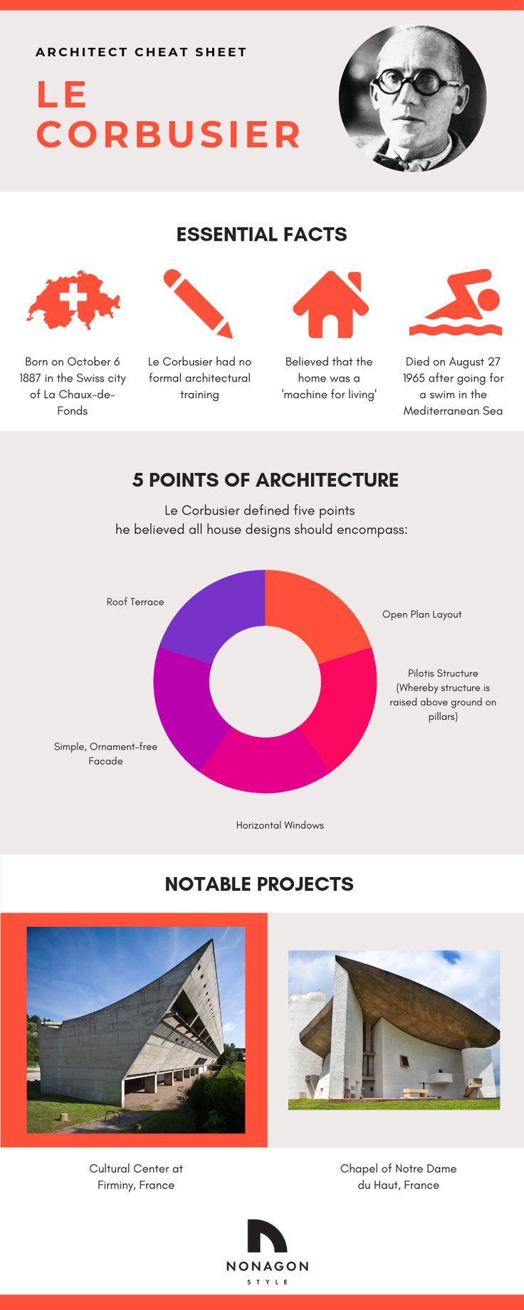 Architect Cheat Sheet Le Corbusier Architect Student Architect