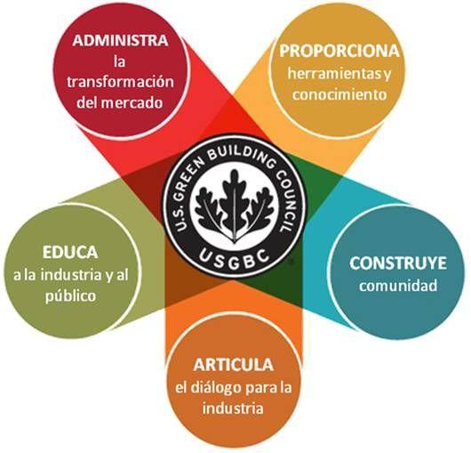 La certificación LEED ® (Leadership in Energy and Environmental Design o Liderazgo en Energía y Diseño Ambiental en español), es un método de evaluación de edificios verdes, a través de pautas de diseño objetivas y parámetros cuantificables. Quedan bastante claras las características de estos edificios.