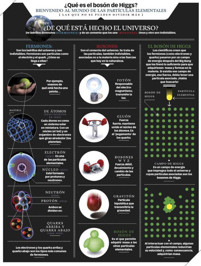 Qué es el bosón de Higgs #infografia