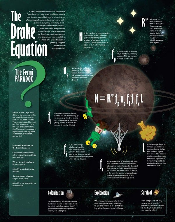 The Drake Equation poster on Behance