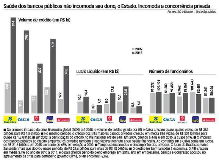 Além d'Arena: Cerco aos bancos públicos e o futuro do Brasil