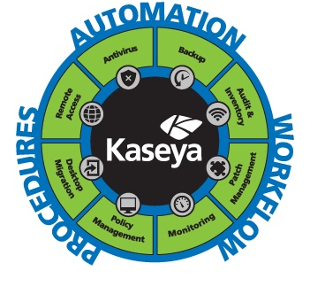 The Kaseya Solution