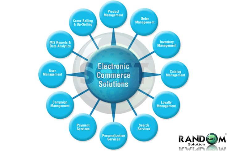 Electronic commerce is usually advised to be the sales facet of e-business. It also consists of the exchange of facts and figures to facilitate the financing and payment facets of business transactions.The benefits of electronic commerce