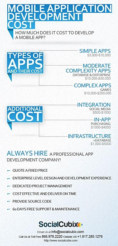 Mobile App Development Cost #ESISsrl #FormazioneBologna www.esis-italia.com