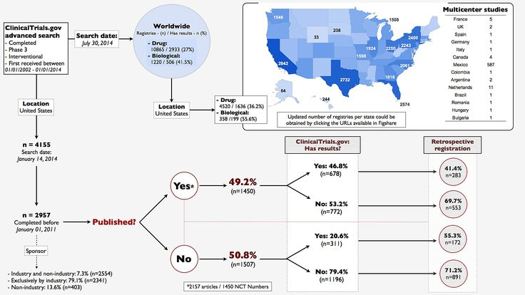 Infographics: Unpublished US phase 3 clinical trials (2002-2014) completed before Jan 2011 = 50.8%http://figshare.com/articles/Infographics_Unpublished_US_phase_3_clinical_trials_2002_2012_completed_before_Jan_2011_50_8_/1121675