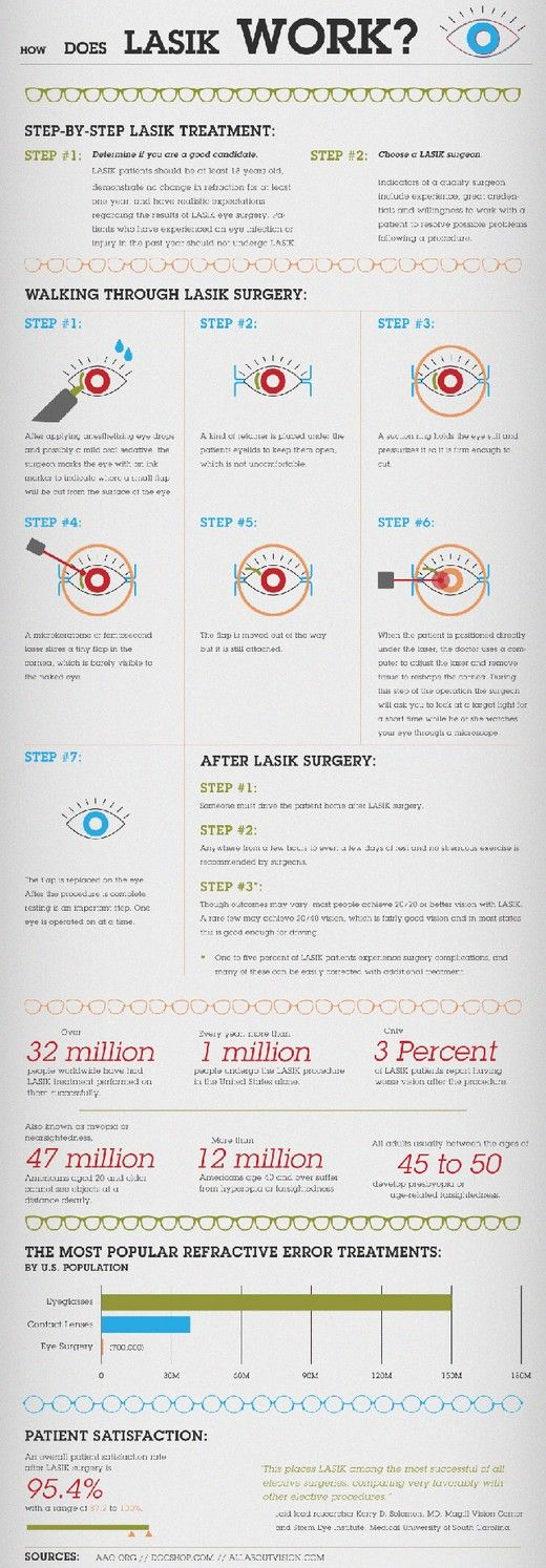 what is LASIK surgery