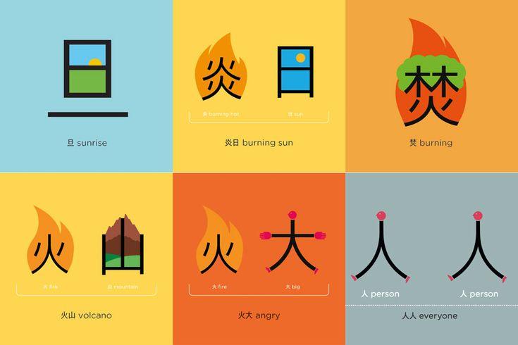 Os ideogramas chineses e japoneses são considerados pictóricos, e cada um deles representa uma palavra. Diferente da língua ocidental que é fonética. Pensando nisso, uma empresária chinesa, a Shaolan Hsueh, criou um método de ensino baseado em imagens para se ensinar chinês. Chamado Chineasy, o método usa os 200 caracteres chineses mais utilizados para que os alunos consigam compreender cerca de 40% da literatura chinesa básica. Confira as imagens: Assista o vídeo: Deixe seu voto 0 points Up…