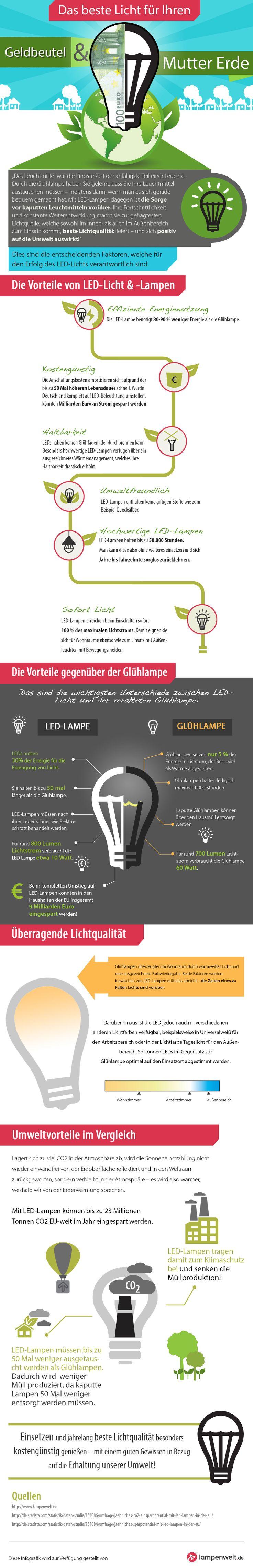 Mit LED Glühlampen Energie sparen und die Umwelt schonen