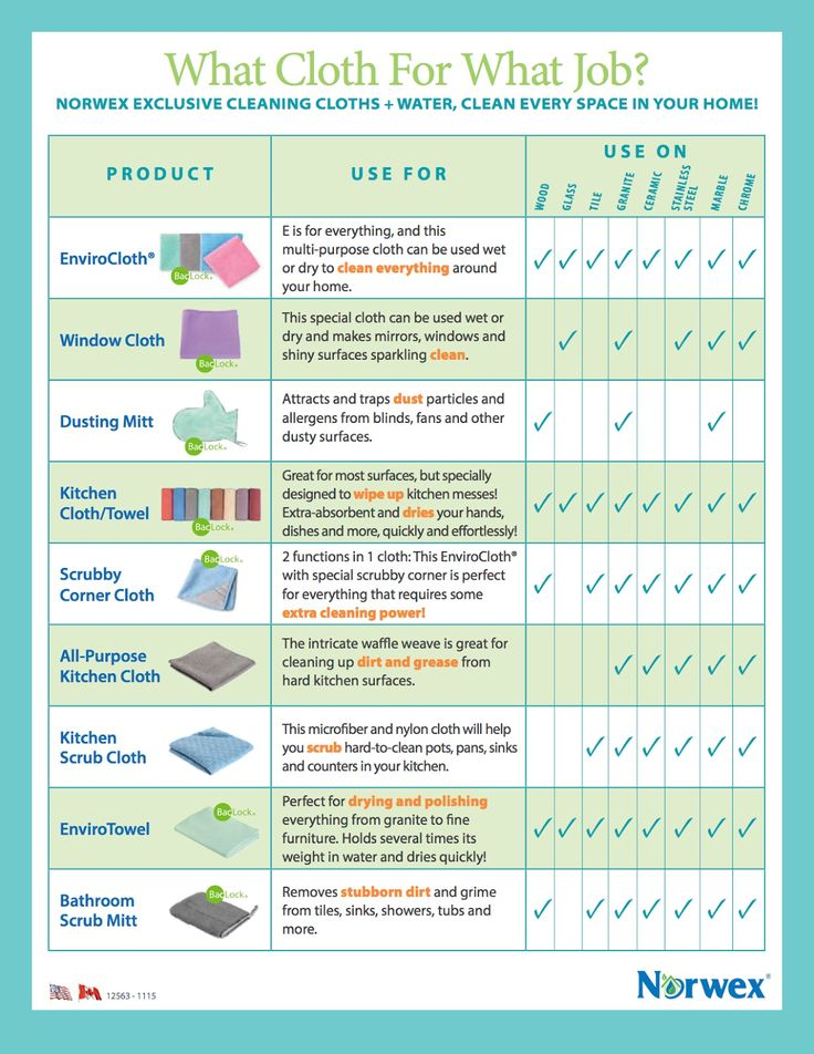 What Norwex Cloth?     NORWEX EXCLUSIVE CLEANING CLOTHS + WATER,   CLEAN EVERY SPACE IN YOUR HOME!    What Norwex cloth for what job?  Cl...