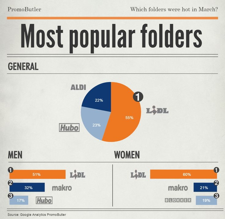 Les #depliants plus populaires à #PromoButler du mois #Mars étaient #Lidl, #Hubo et #Aldi