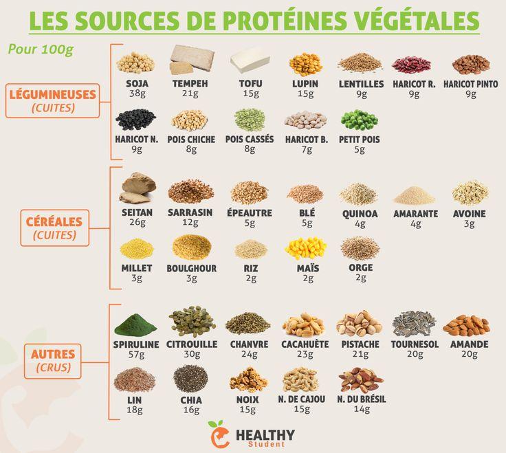 Les sources de protéines végétales. Petite infographie qui regroupe quelques…