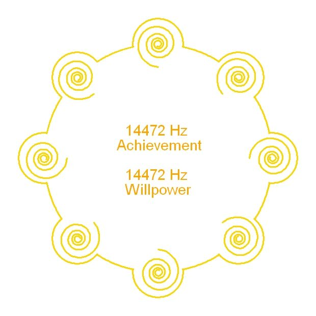 Achievement and Willpower