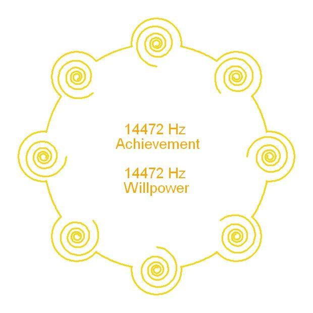 Achievement and Willpower