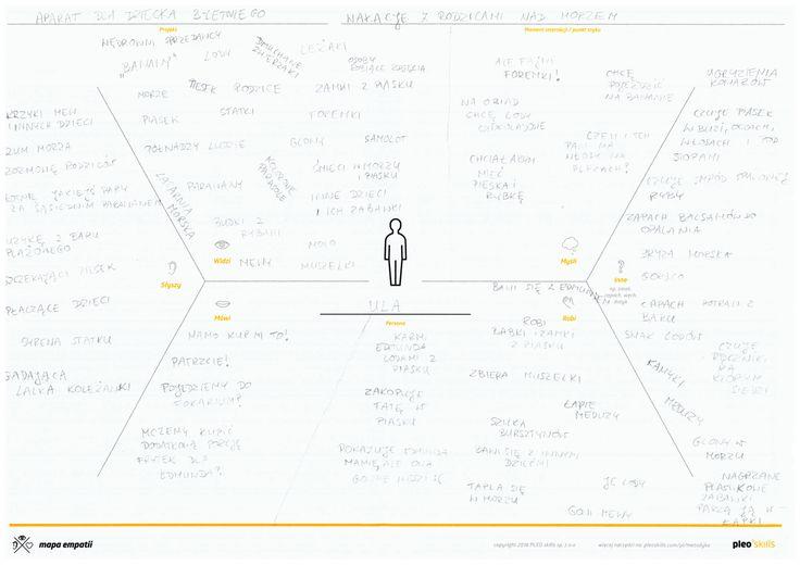 Mapa empatii persony Uli - 3 lata, chodzi do przedszkola.