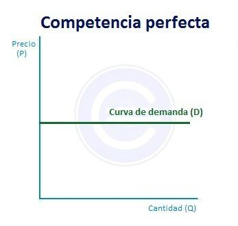 El modelo de mercado al que aspira la economía. La competencia perfecta.