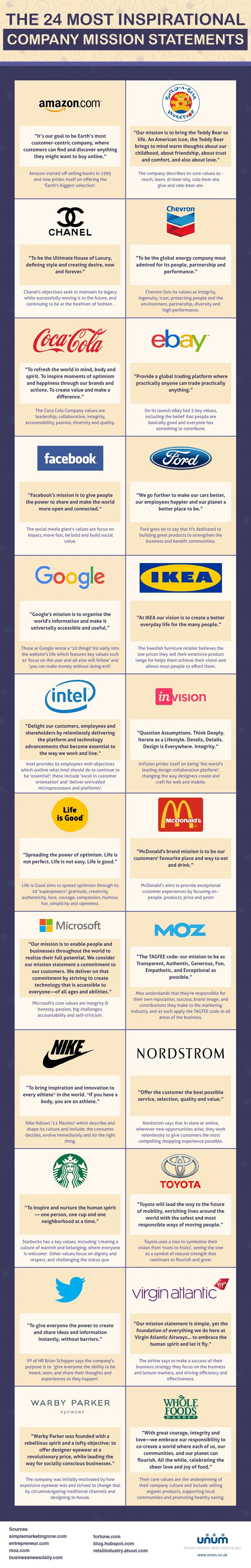 17 best ideas about mission statements creating a infographic the 24 most inspirational company mission statements