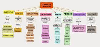 Resultado de imagen de ejemplos de sustantivos adjetivos y verbos