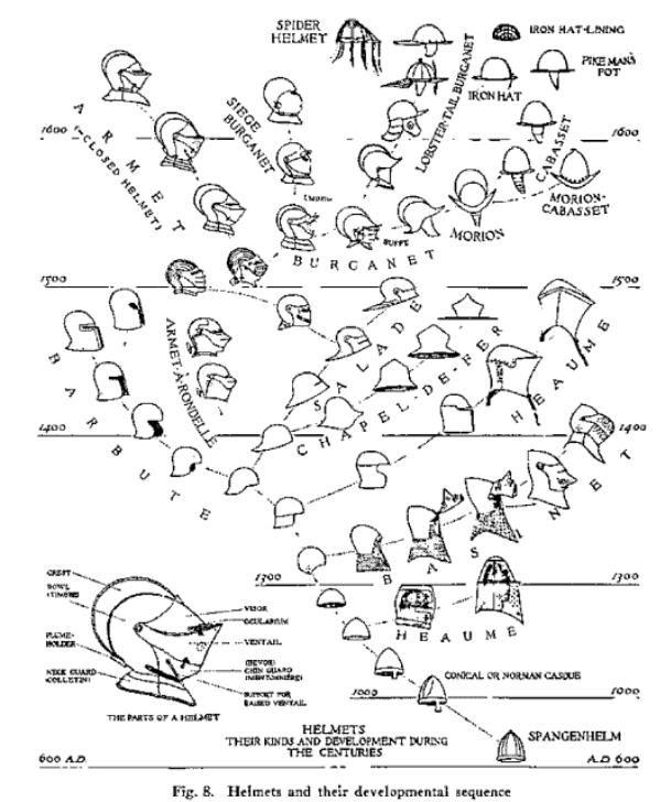 evolution of helmet