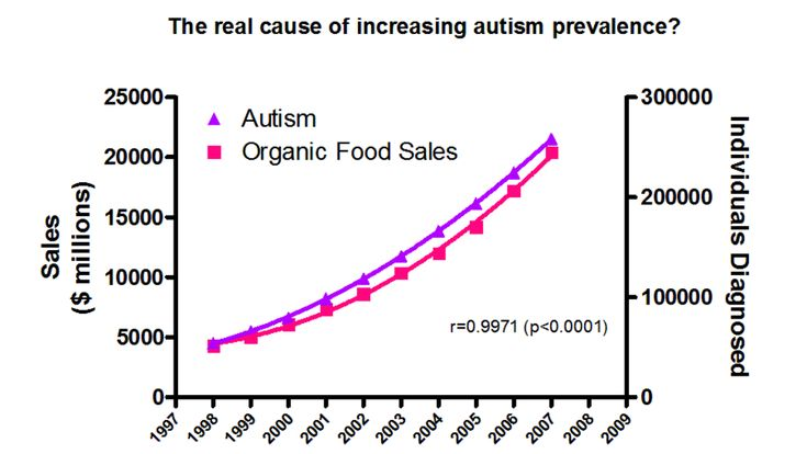 """On correlation, causation, and the """"real"""" cause of autism"""