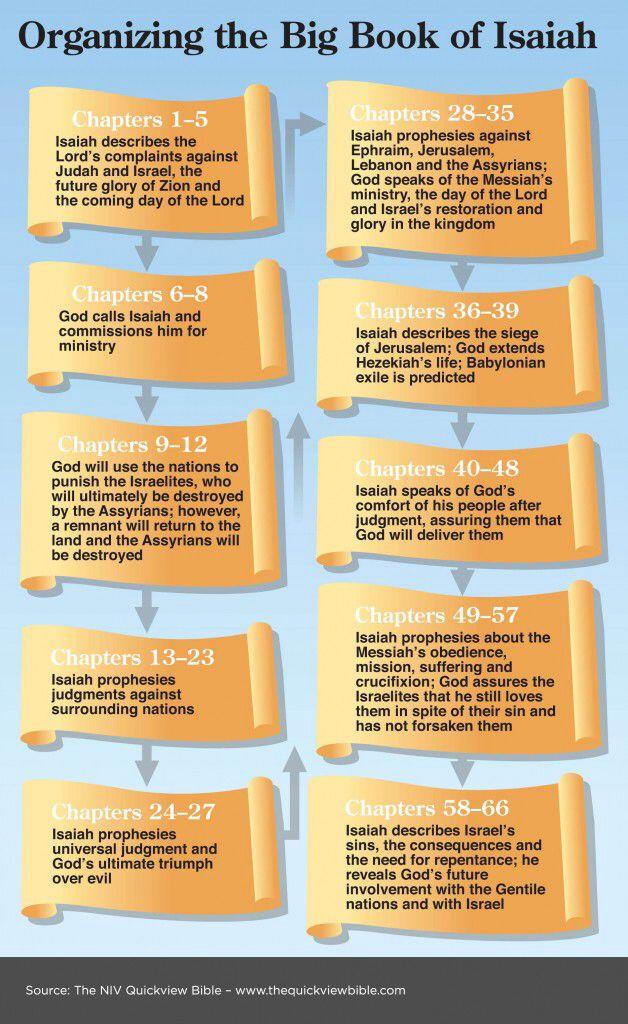 Organising the Big Book of Isaiah