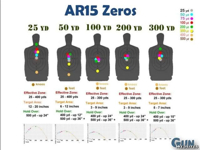 Defensive Use of the A2 Rifle: Iron Sights - AR15.Com Archive