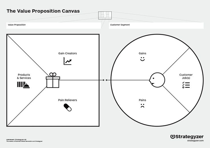 Image Result For Value Proposition Canvas Template  Digital