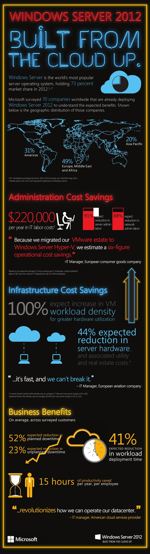 Infographic Windows Server 2012 u2013 Built from
